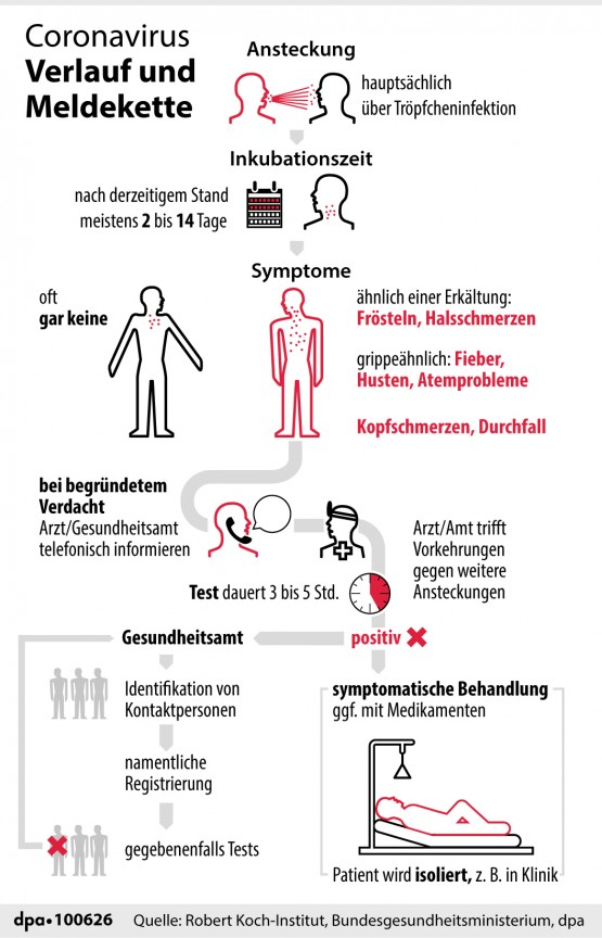 Coronavirus - SVLFG gibt Tipps zu Schutzmaßnahmen
